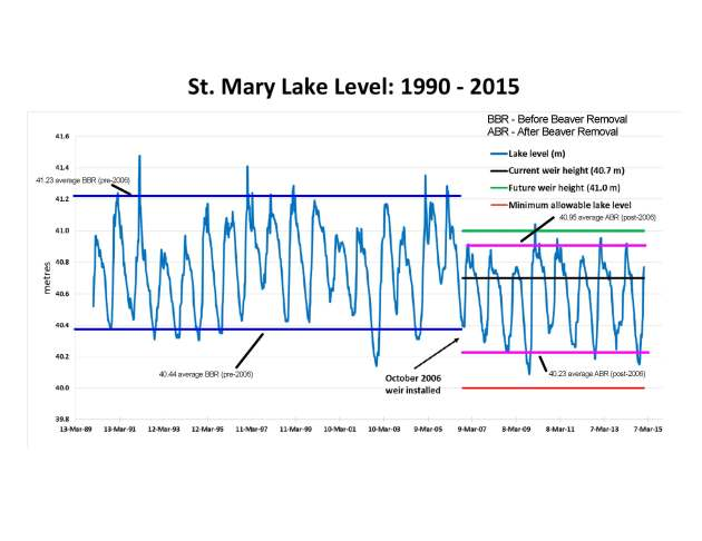 Lake Levels Before and After