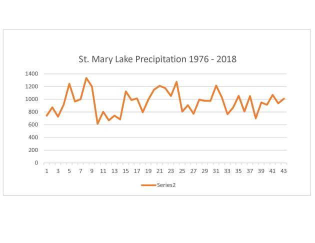 Precipitation 1976-2018
