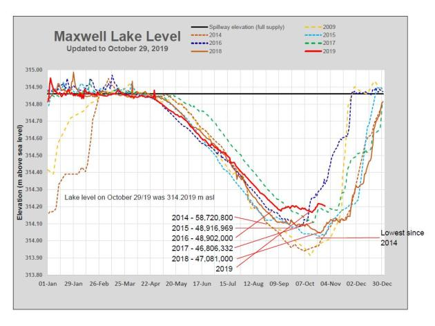 Maxwell Lake Level