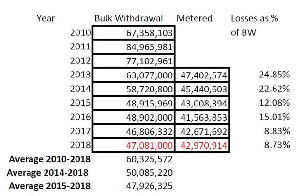 NSSWD Data - 2010 - 2018