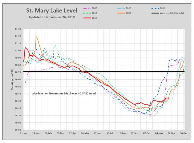 St. Mary Lake Water Levels November 2019